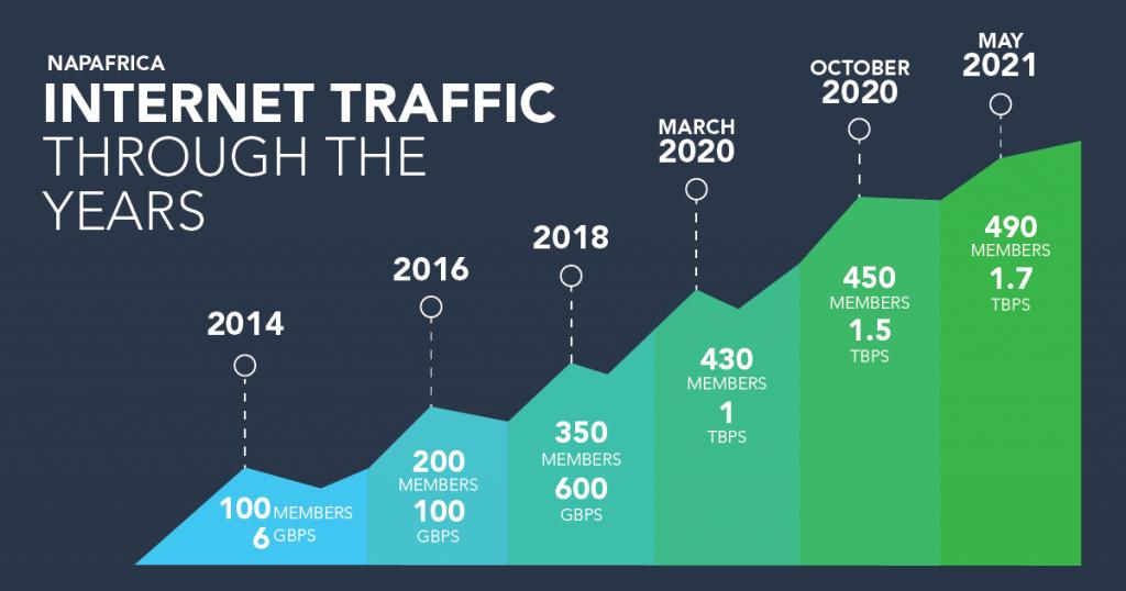 NAPAfrica Internet Traffic Growth