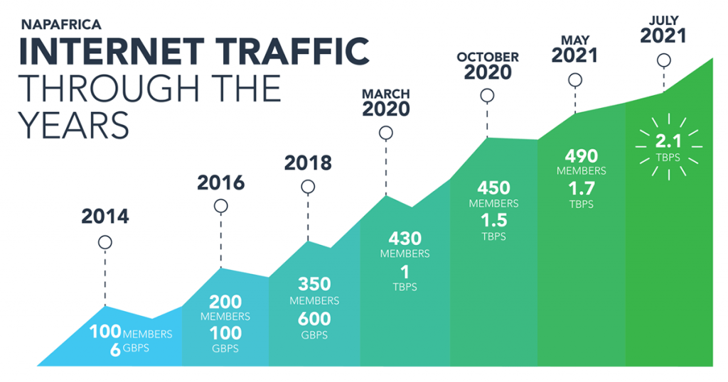 NAPAfrica Internet Traffic Growth - 2.1 Tbps